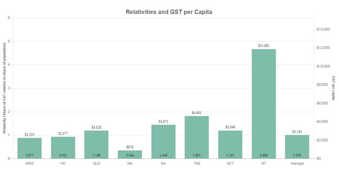 A graph showing the distribution of GST across Australia's states and territories.