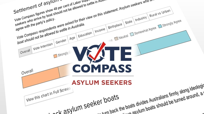 Labor voters divided on asylum seeker policy
