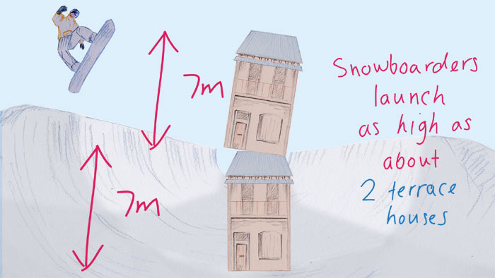 Snowboarders launch themselves up a 7m wall and then a further 7m in the air.