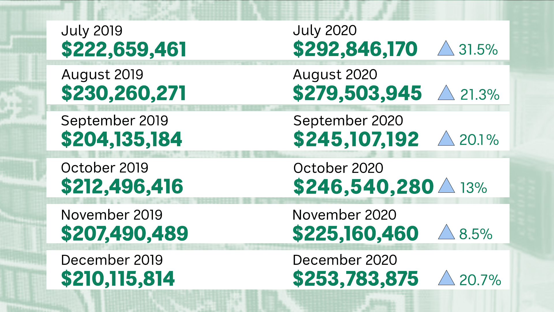 Queensland poker machinelosses in 2019compared to 2021