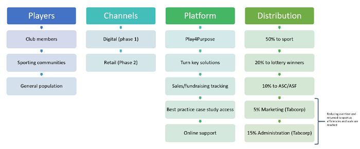 """An infographic shows flowcharts for """"Players"""", """"Channels"""", """"Platform"""" and """"Distribution"""", with arrows from one to the next."""