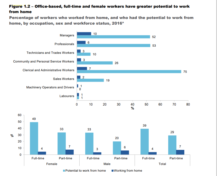 A graph showing what percentage of industries were able to work from home during the pandemic