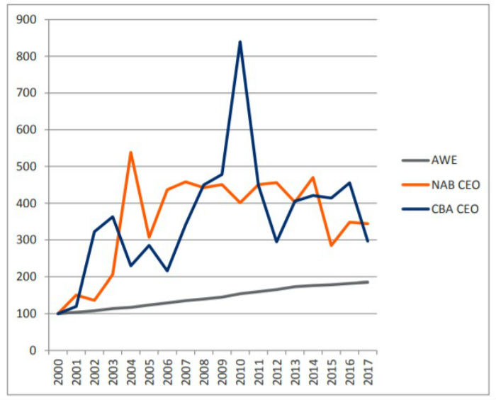 A graph showing a steadily climbing average weekly earnings line compared to two much higher lines.