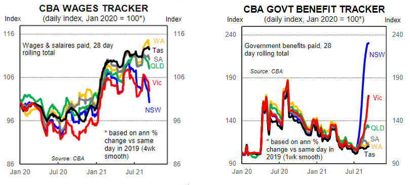 CBA Wages and payments tracker