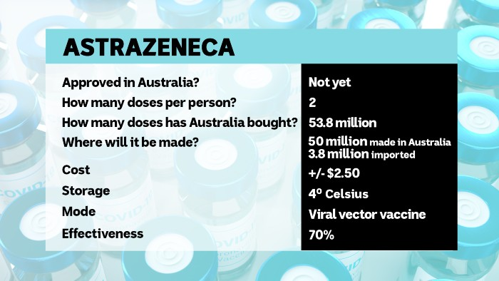An infosheet on the vaccine reveals 53.9 million doses have been secured and the drug is 70 per cent effective.