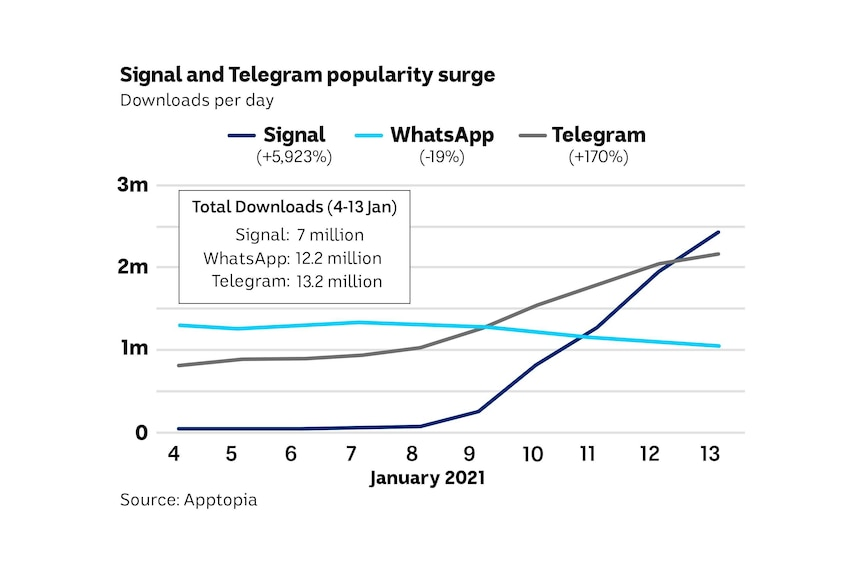 A line graph showing the number of daily downloads for WhatsApp falling, but a surge in demand for Telegram and Signal.