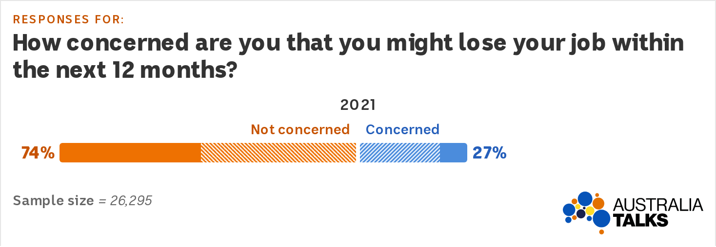 A divergent bar graph shows 74% are not concerned and 27% are concerned that they may lose their job in the next 12 months