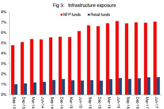Infrastructure exposure of NFP and retail funds