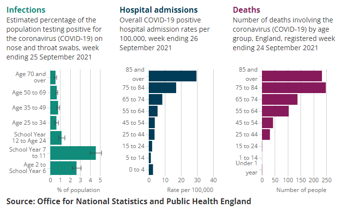 English data from late September show a spike in COVID infections among younger people.