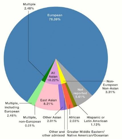 A pie chart showing the percentages of individuals of different ancestry including in genome studies