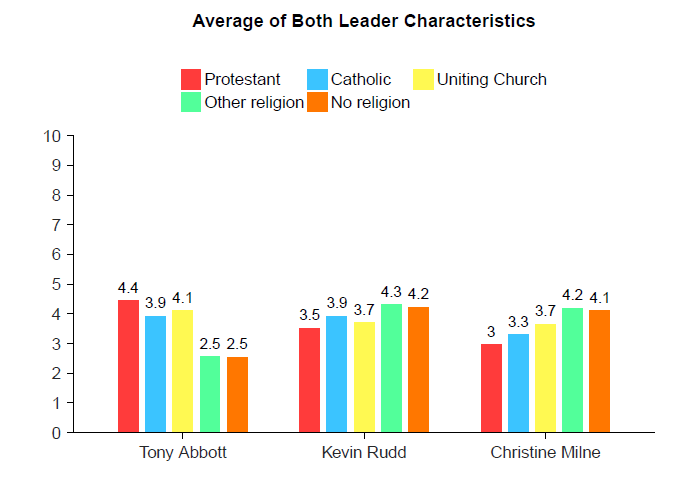 Vote Compass analysis - Party leaders by religion