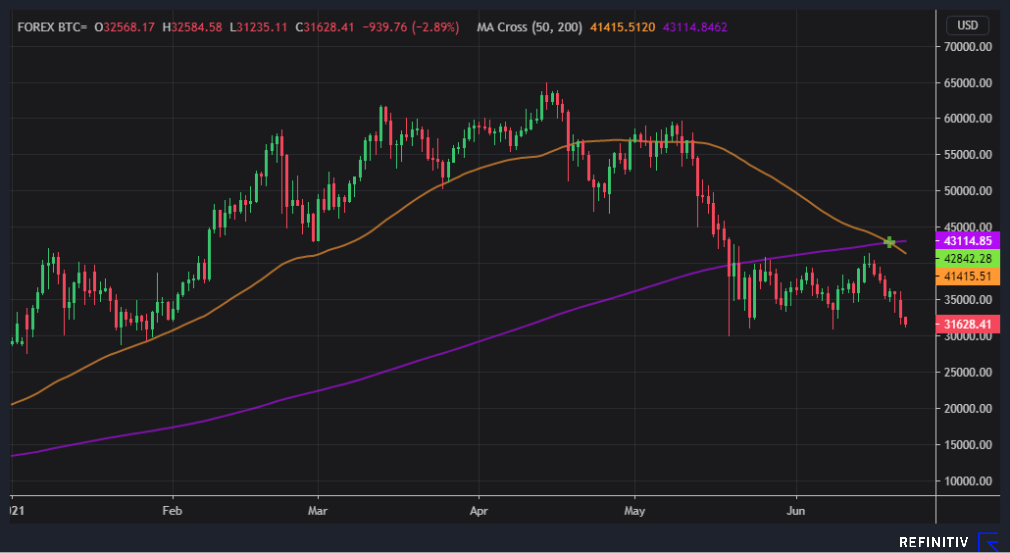 Chart showing bitcoin price in US dollars for the year to date with 50 and 200-day moving averages.