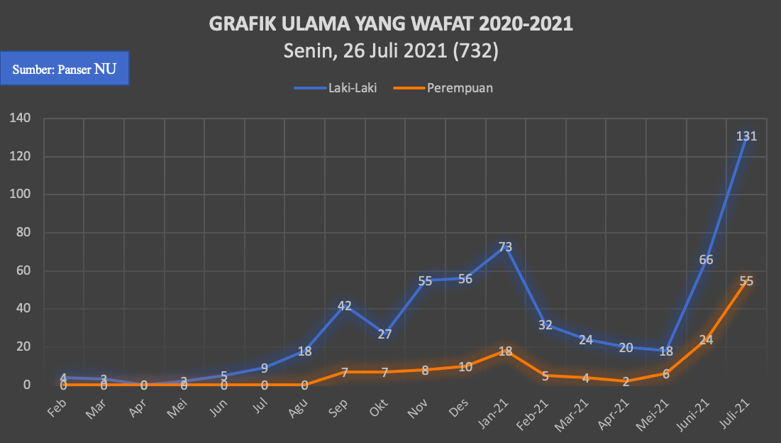 a graphic of ulemas who passed away during pandemic according to gender