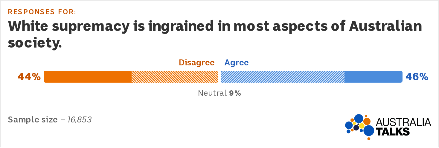 A divergent bar graph shows 44% disagreement and 46% agreement with the statement