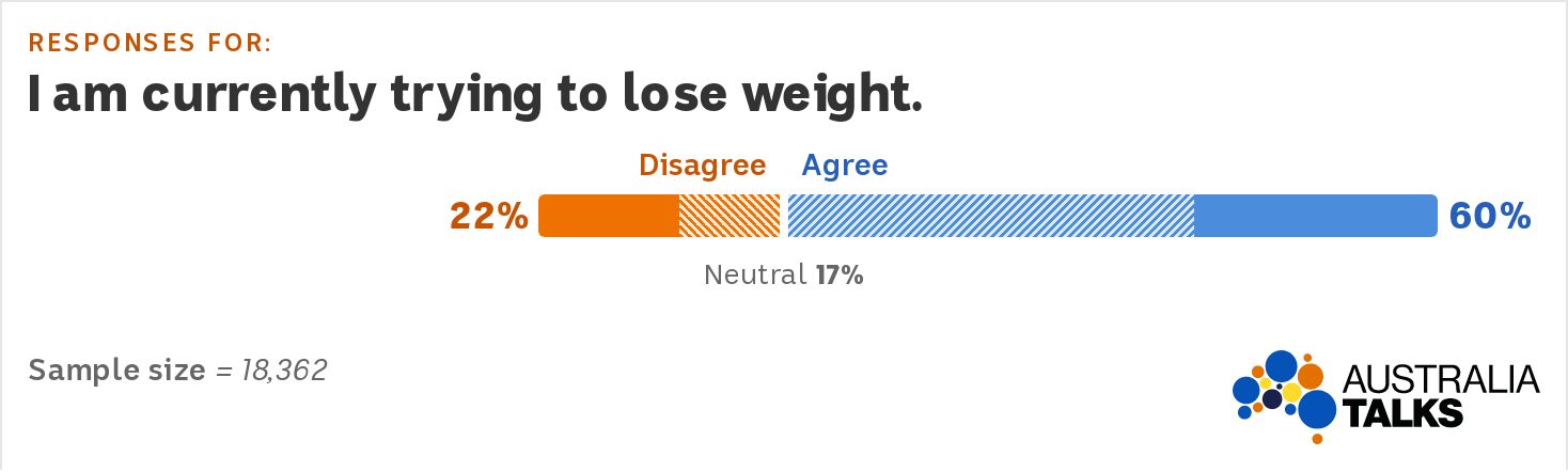 Chart shows women 22% disagree, 60% agree and 17% are neutral. Sample size is 18,362