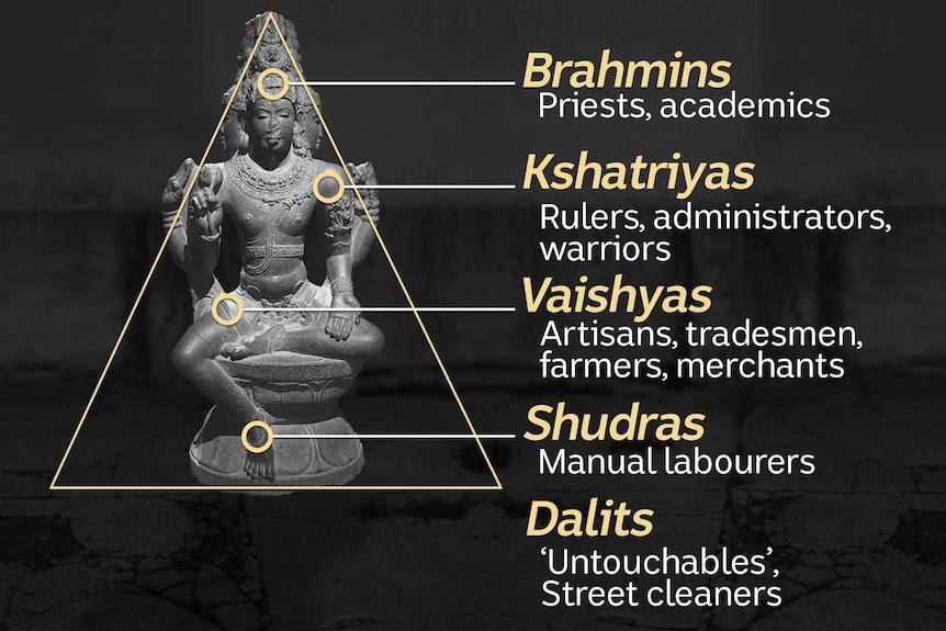 A diagram of the caste system from the Brahmins, Kshatriyas, Vaishyas, Shudras and Dalits at the bottom.