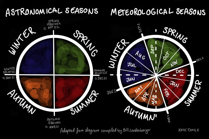 Diagram showing how the meteorological seasons are shifted a little earlier in the year than the astronomical.