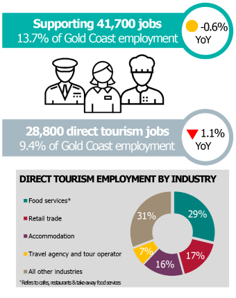 Graphic showing breakdown of tourism employment on the Gold Coast.