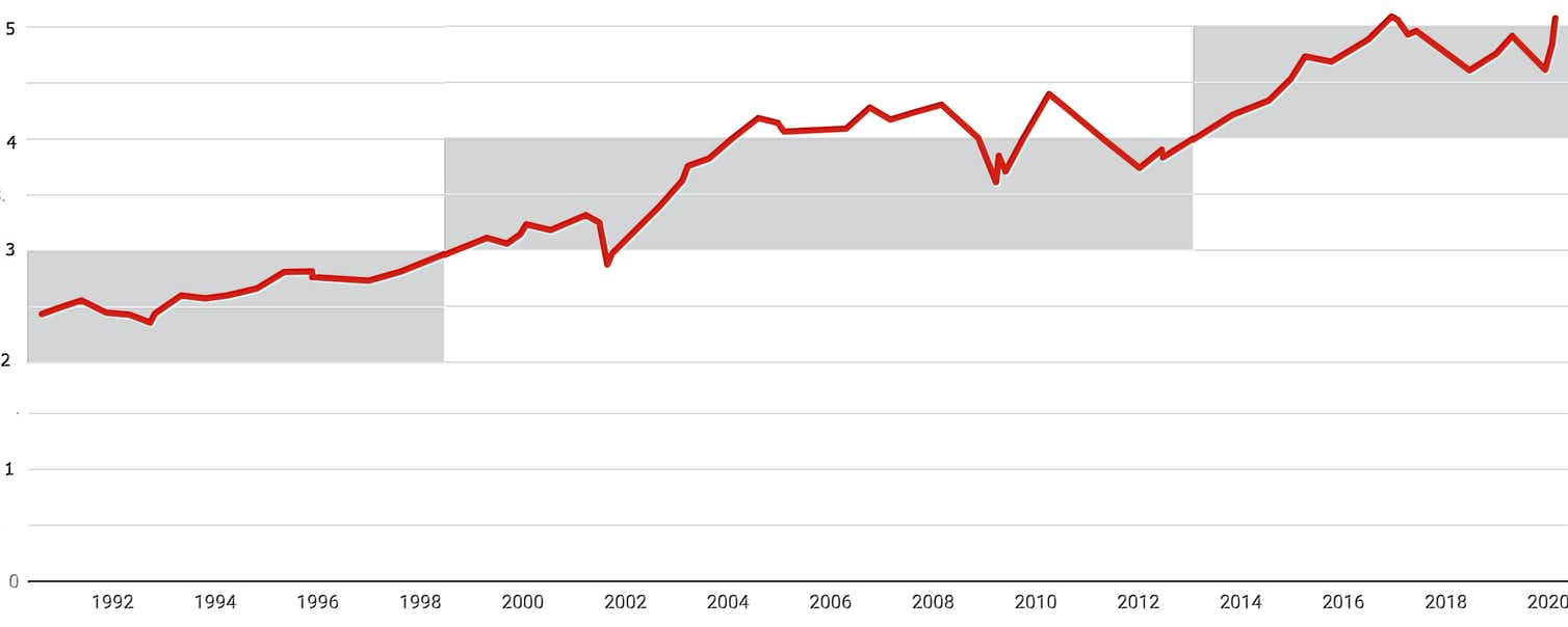 A chart showing housing prices as a proportion of disposable income