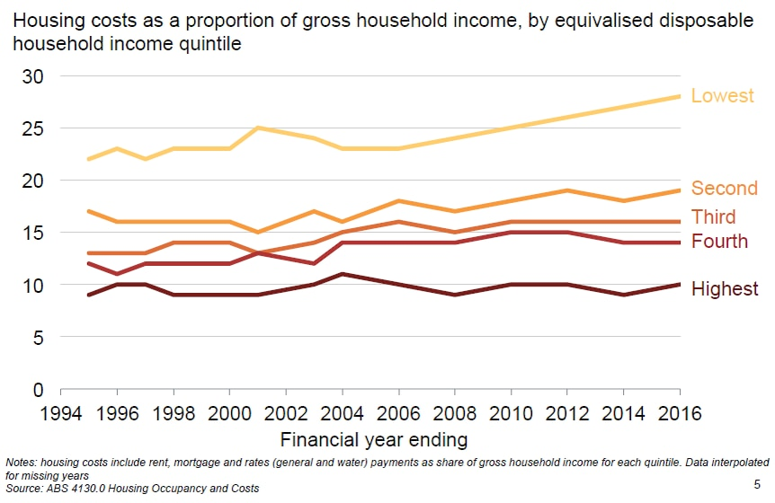 Graph showing housing costs rising most for poorest