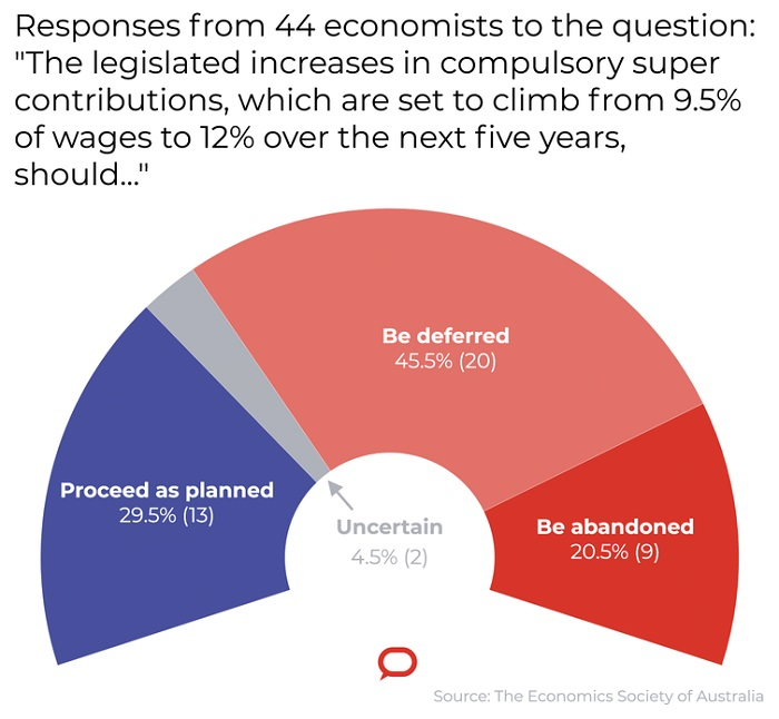 Responses from 44 economists to the question: The legislated increases in compulsory super contributions should...