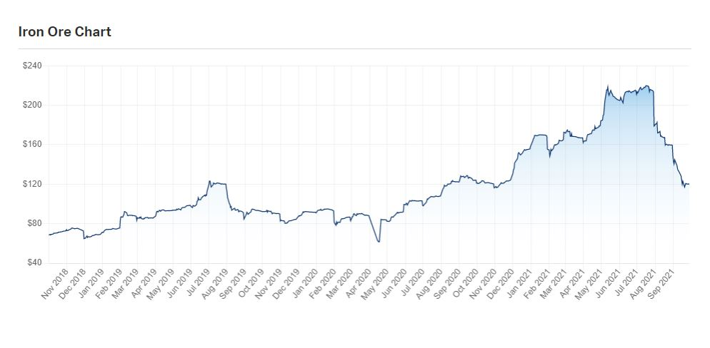 Graph showing iron ore prices