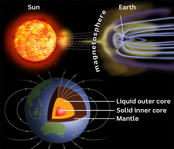 Illustration of the Earth's magnetosphere and composition