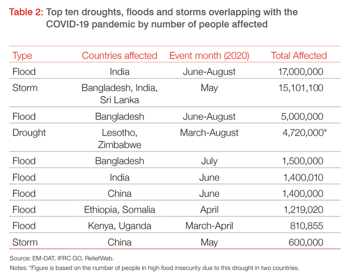 Table: top ten dominated by floods in India, Bangladesh, China and east Africa, Cyclone Amphan and drought in Lesotho +Zimbabwe