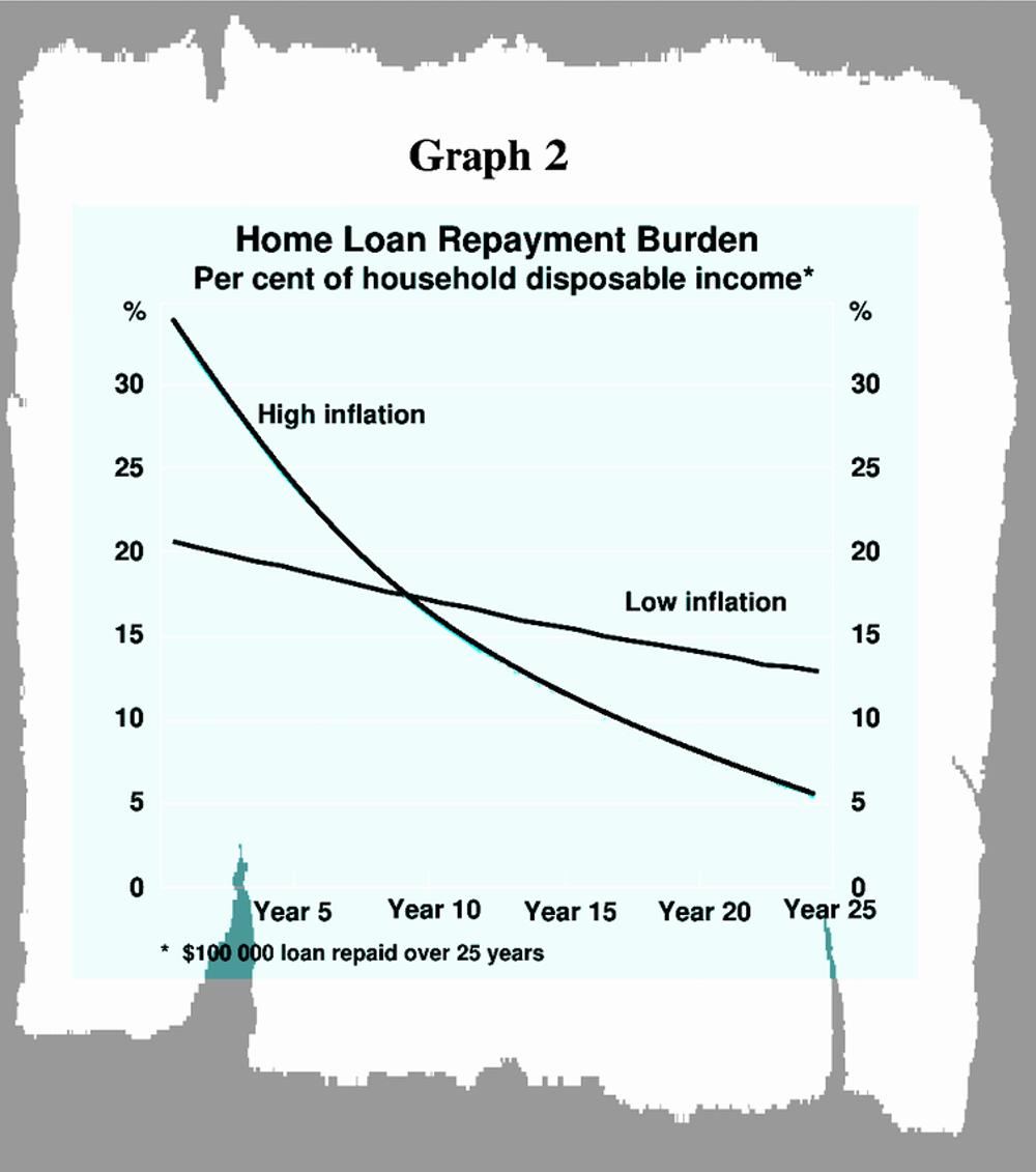Home Loan repayment burden