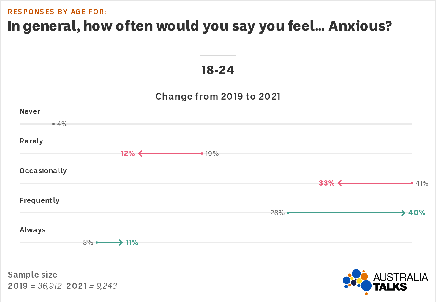 An arrow plot shows the proportion of 18-24s saying they feel frequently anxious went up to 40% and always up to 11%