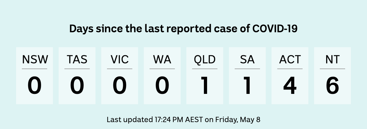 Number of days since last reported COVID-19 case: NSW 0, Qld 1, Vic 0, ACT 4, NT 6, Tas 0, WA 0, SA 1