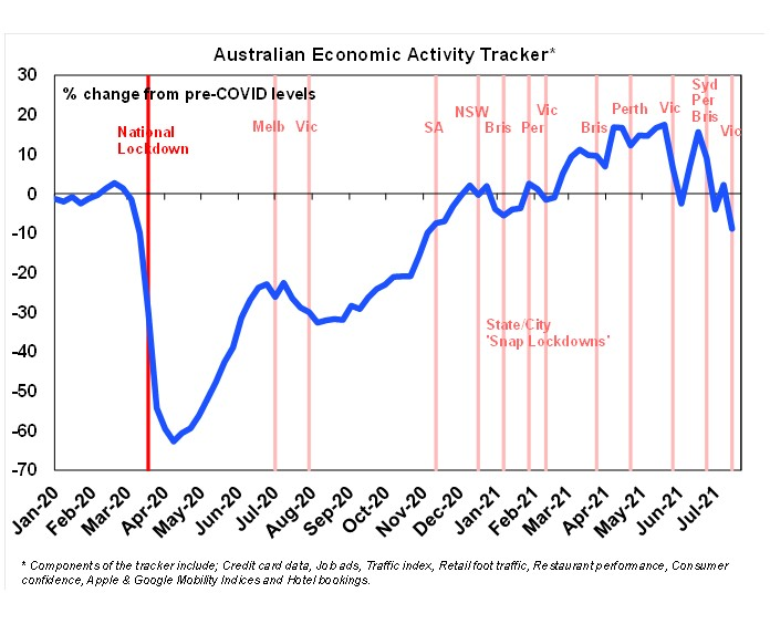 An economic tracker compiled by AMP shows the effect of repeated lockdowns on activity.