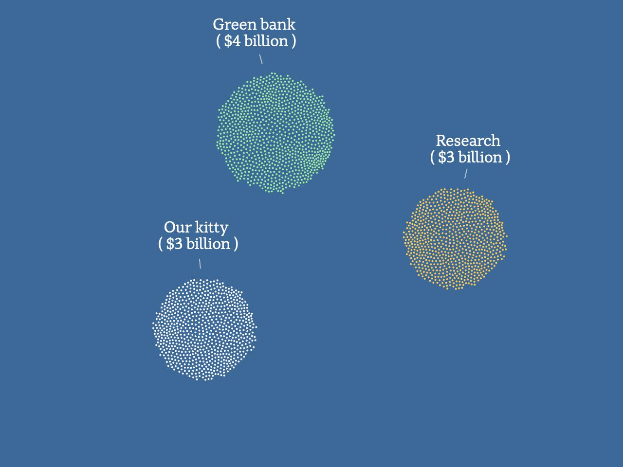 Our kitty: $3 billion, Green bank: $4 billion, Research: $3 billion