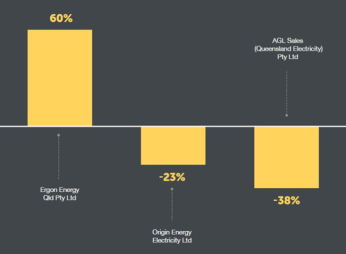 A graph showing the average complaint-to-customer ratio for second tier electricity retailers.