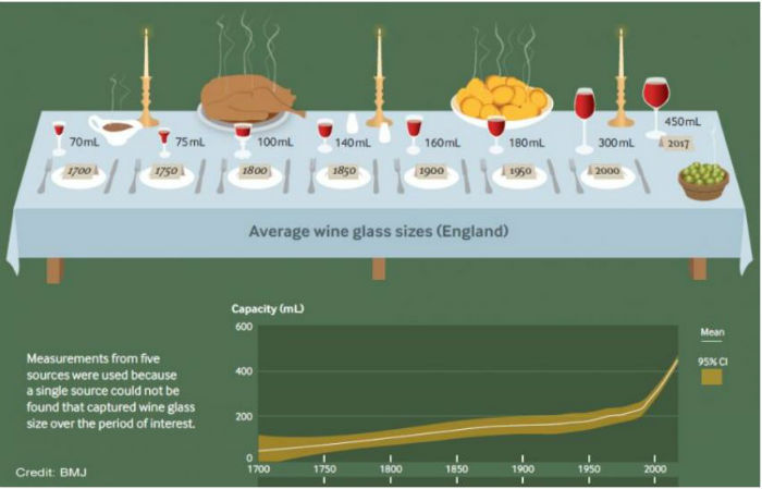 Graph shows wine glasses now hold 450ml, as opposed to 70ml in 1700