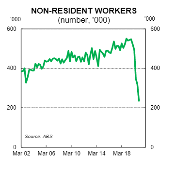 Number of non-resident workers