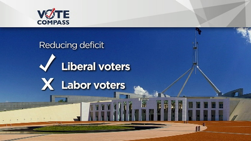 Economy continues to be key issue on Vote Compass findings