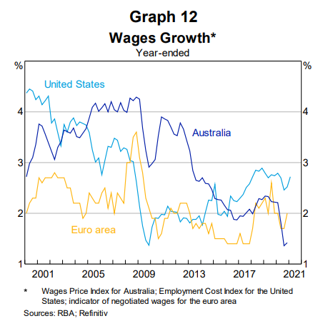 Wages growth Guy Debelle speech