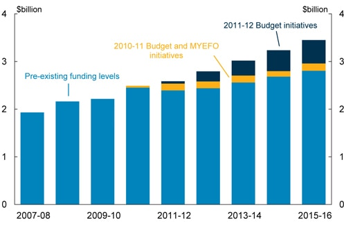 Australia's spending on mental health has increased by about $1.5b in the past seven years