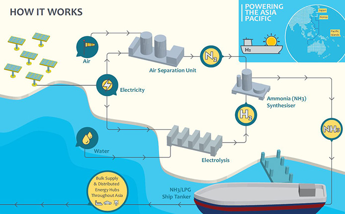 A graphic showing how renewable hydrogen is produced.