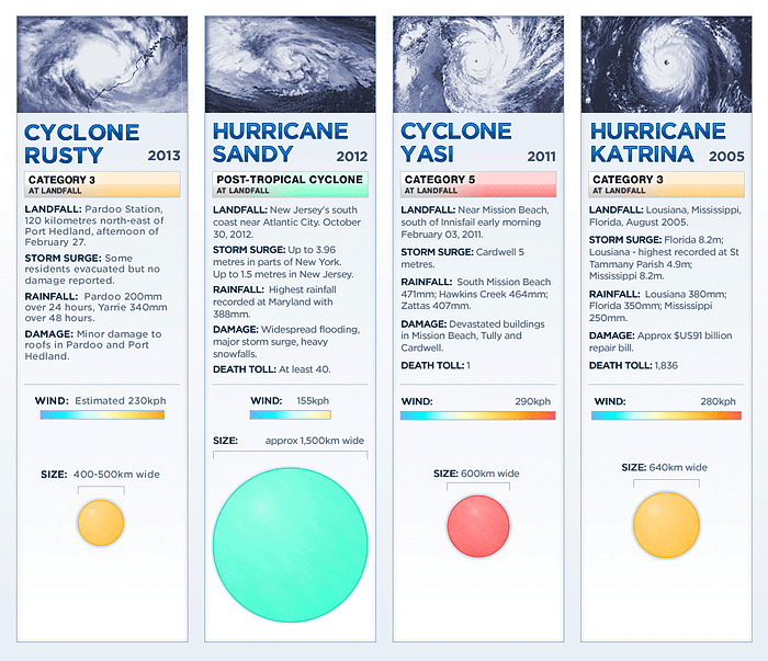 Cyclone Rusty compared to other storms