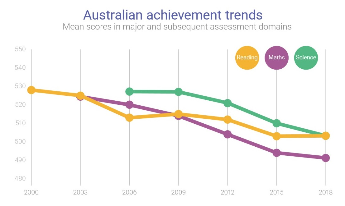 A graph showing Australia has been sliding backwards in the rankings since 2000