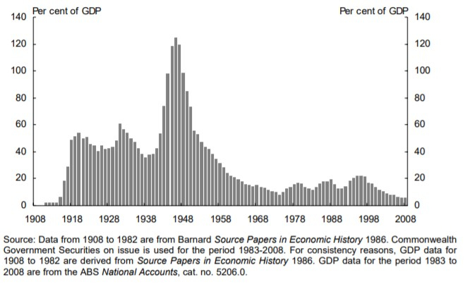 Graph on debt as a percentage of GDP.