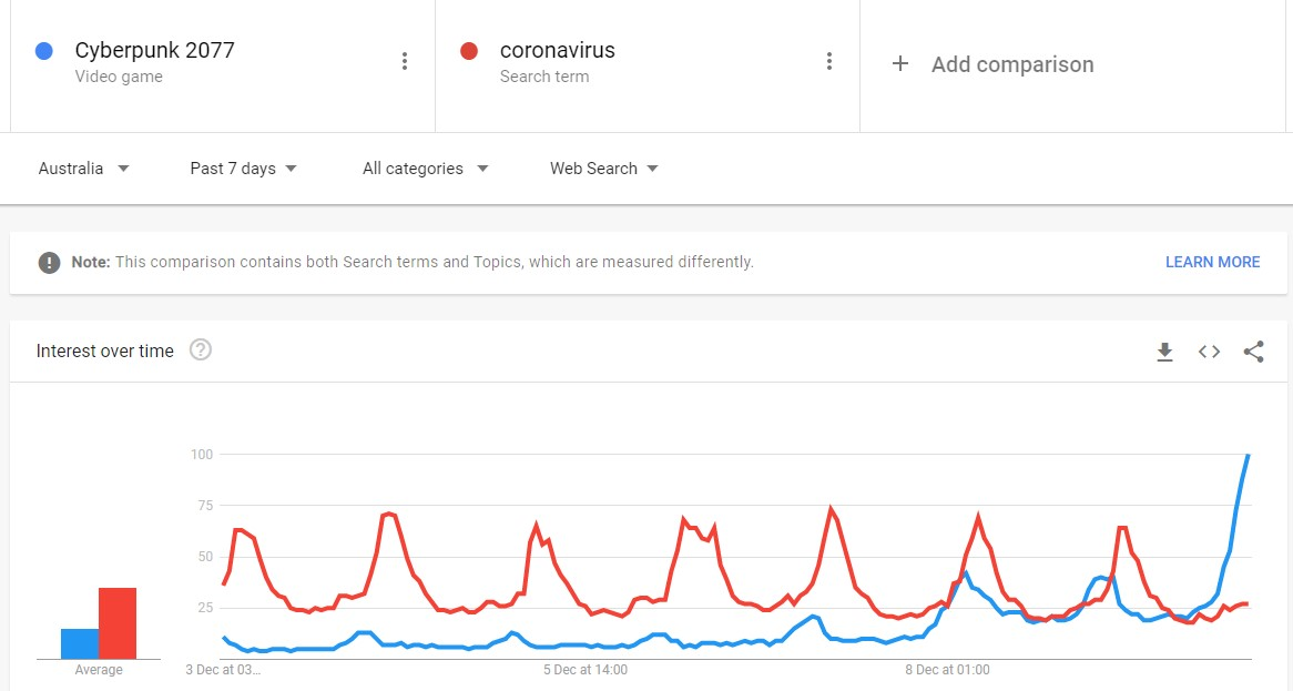 A screenshot from Google Trends showing much more search volume for Cyberpunk 2077 than coronavirus in Australia.