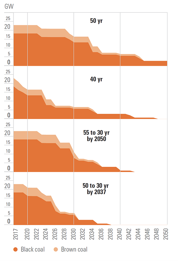 Four different charts showing brown and black coal use declining.