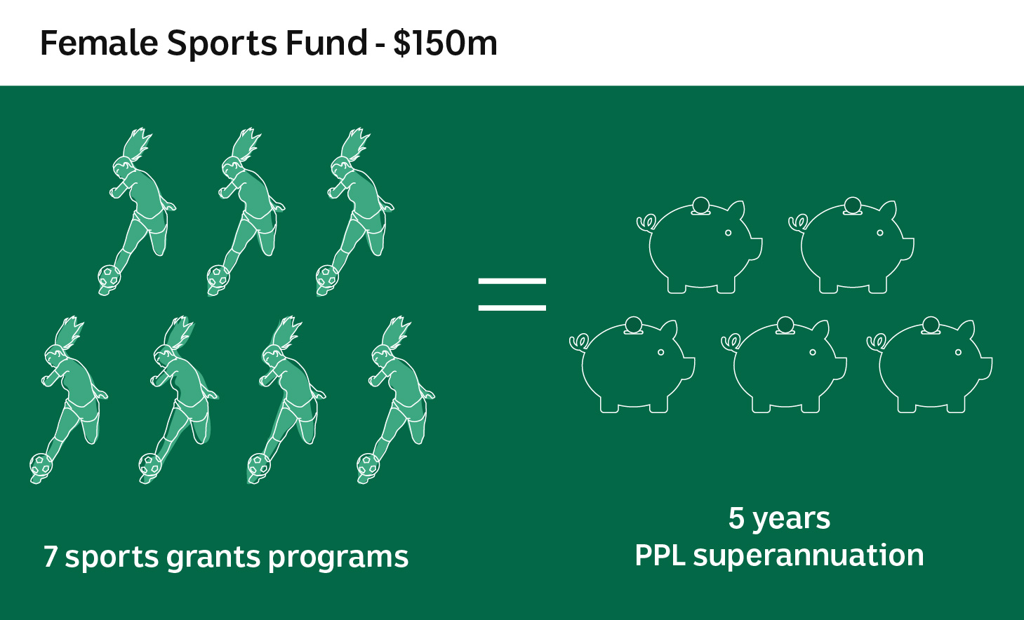 Illustration showing it would take seven sports grants to fund five years' worth of superannuation.
