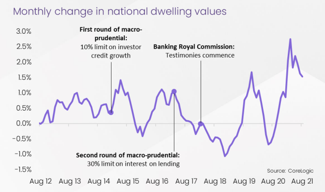 CoreLogic data shows a noticeable negative effect on property price growth after macroprudential policies.