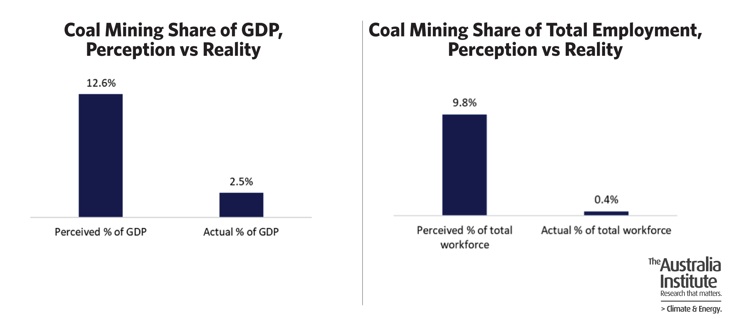 A graph showing coal mining share of GDP and total employment, perception vs reality