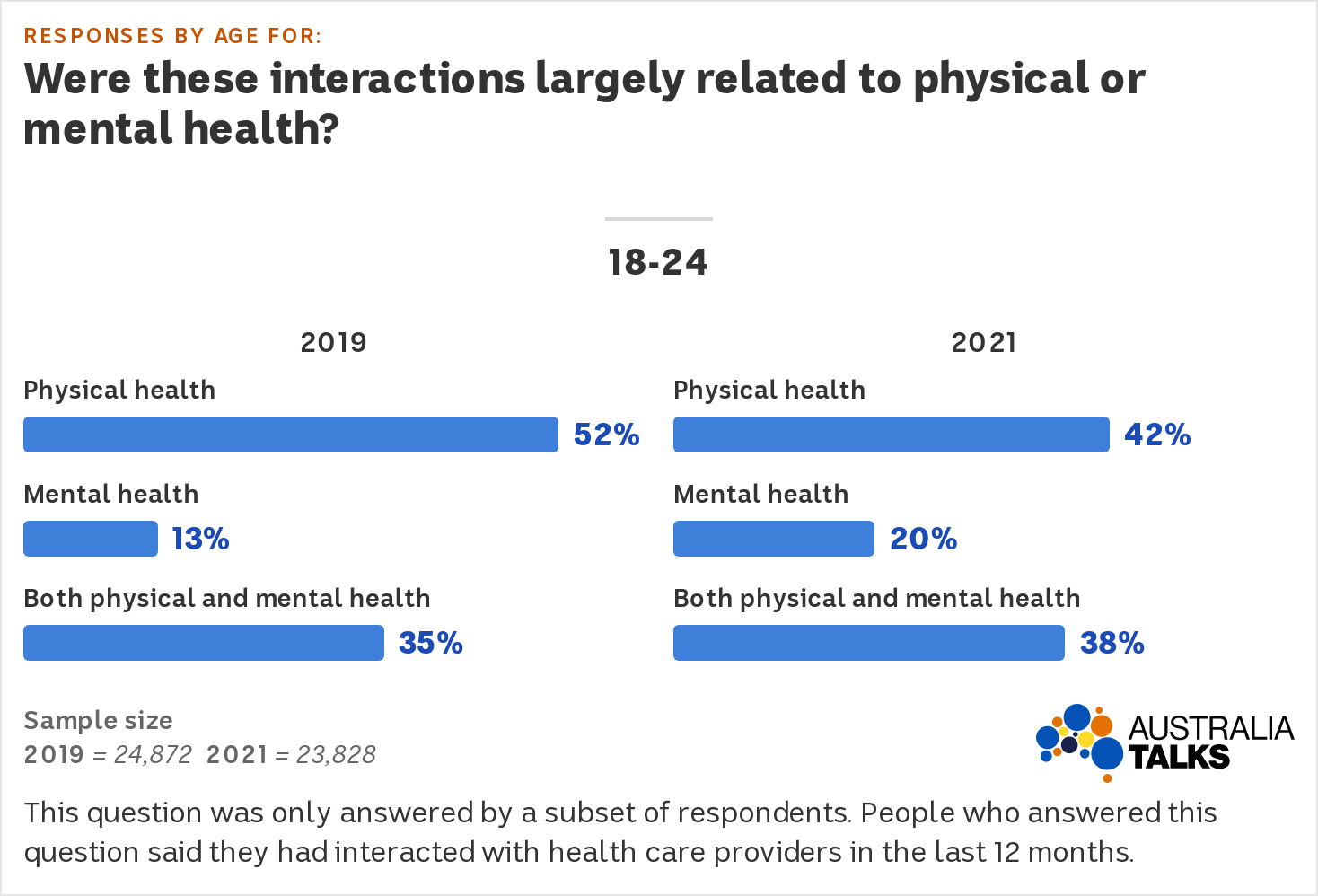 The chart shows an increase from 13% to 20% saying 'mental health' and 35% to 38% saying 'both physical and mental health'