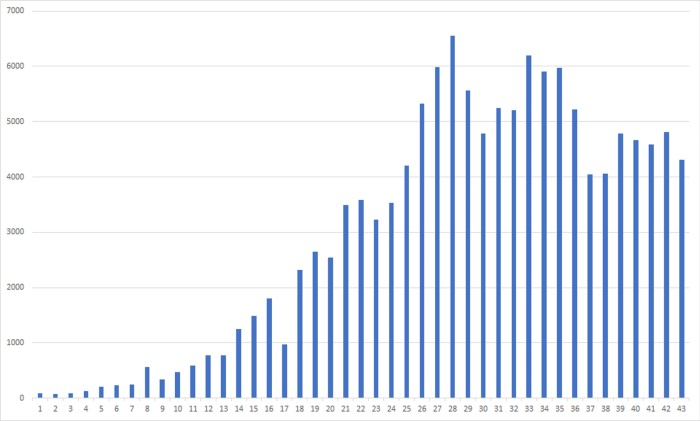 A bar chart showing an increase in daily cases
